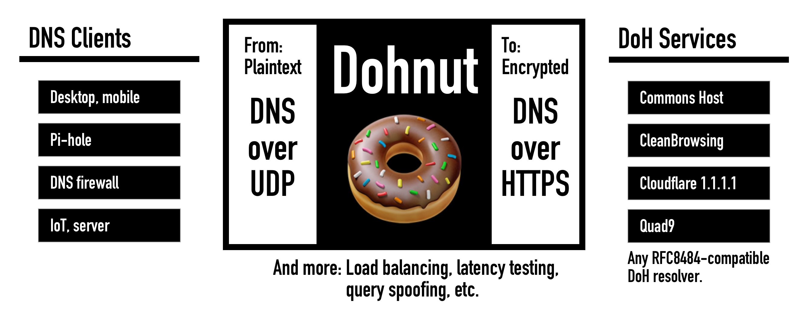 Dohnut overview diagram