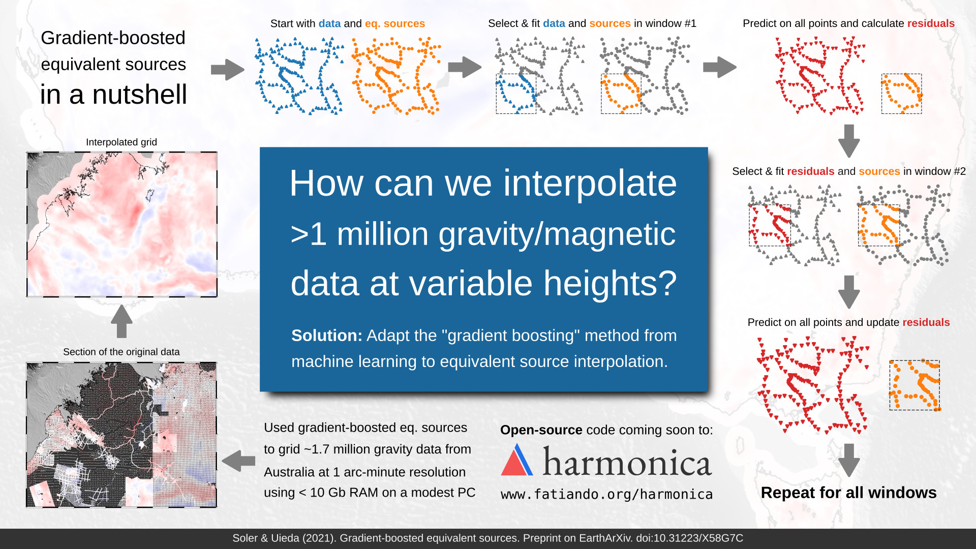 Visual abstract for the paper: How can we interpolate over 1 million gravity/magnetic data at variable heights? By adapting the gradient-boosting method from machine learning to equivalent source processing. Includes a diagram of the algorithm and an interpolation example showing that the method is able to fit large amounts of data and still retain spectral content of the data.