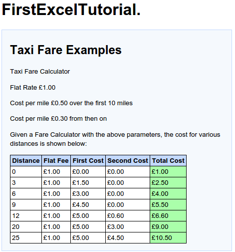Completed Fare Calculator Test Results