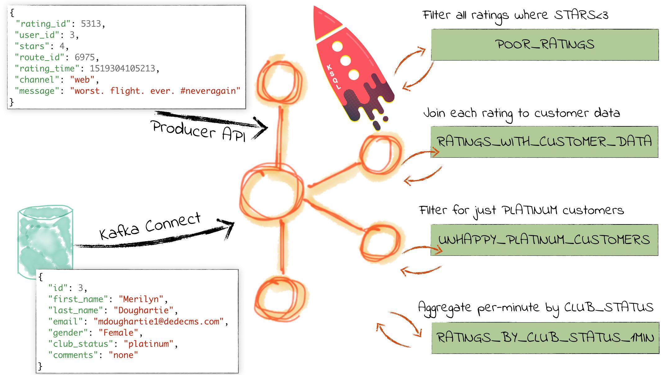 confluentinc / examples Download