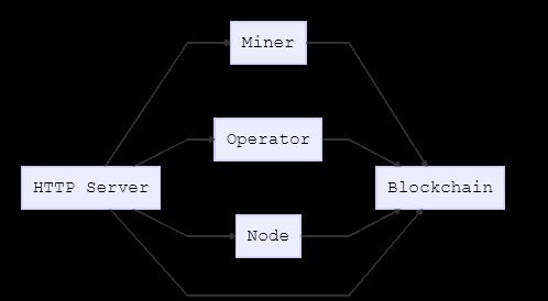 Components communication