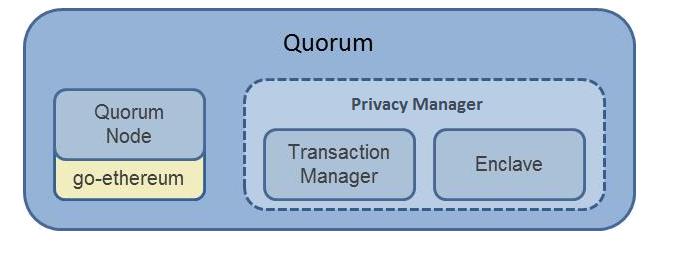 Quorum Tessera Privacy Flow