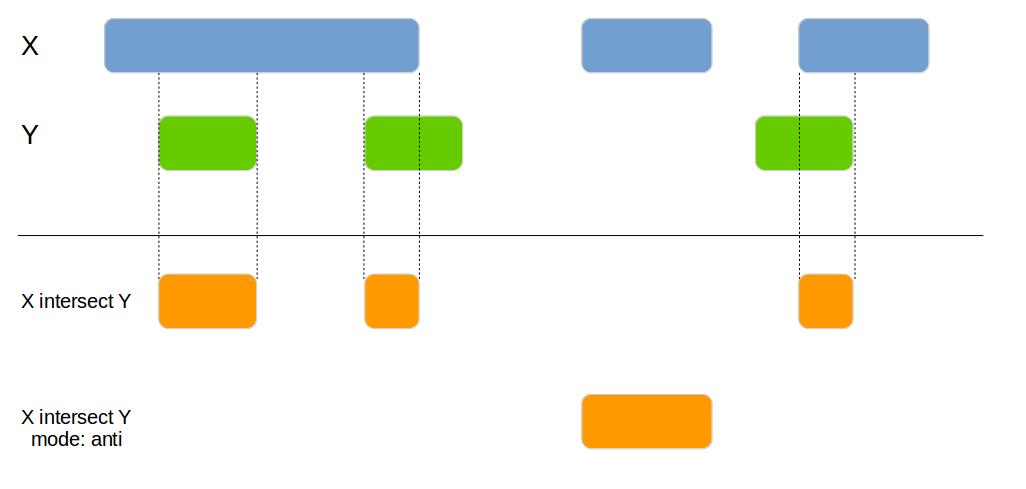genome_intersect