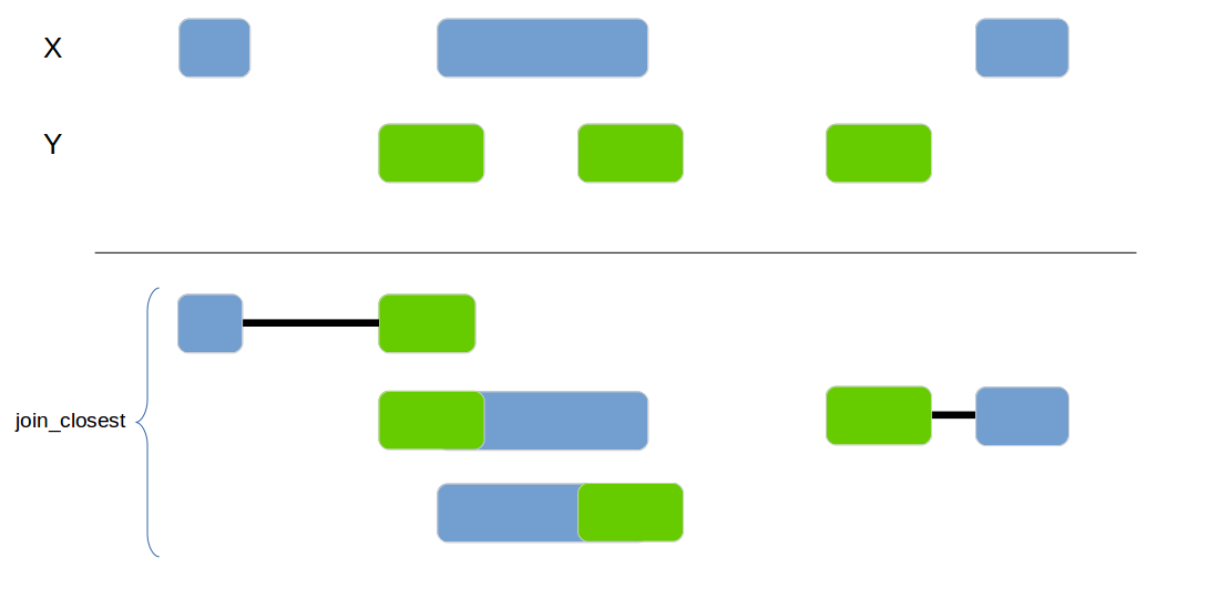 genome_join_closest