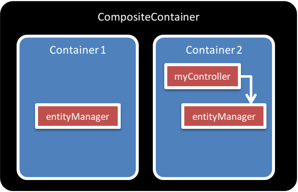 Containers priority