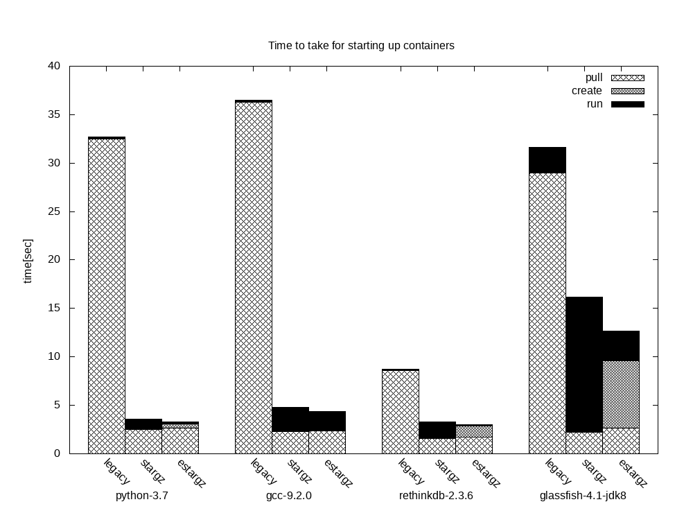 The benchmarking result on 288c338
