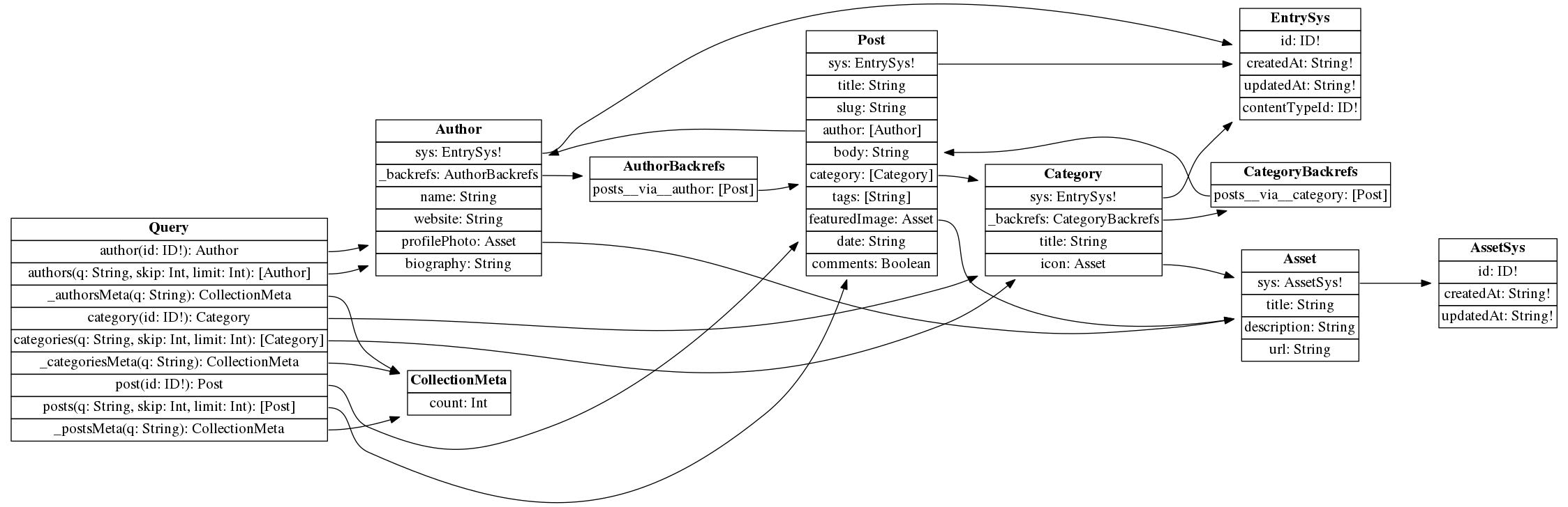 Demo space graph