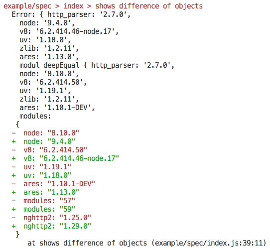 object diff