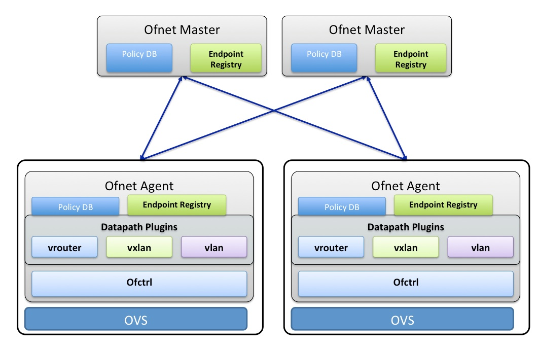 Datapath Plugins
