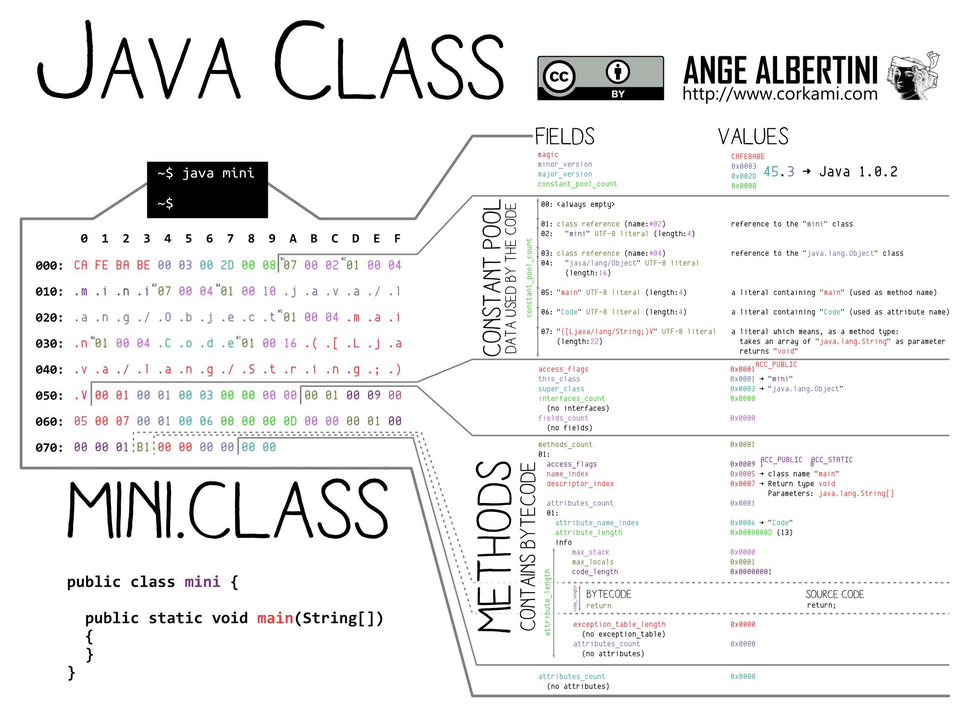 a Java Class file