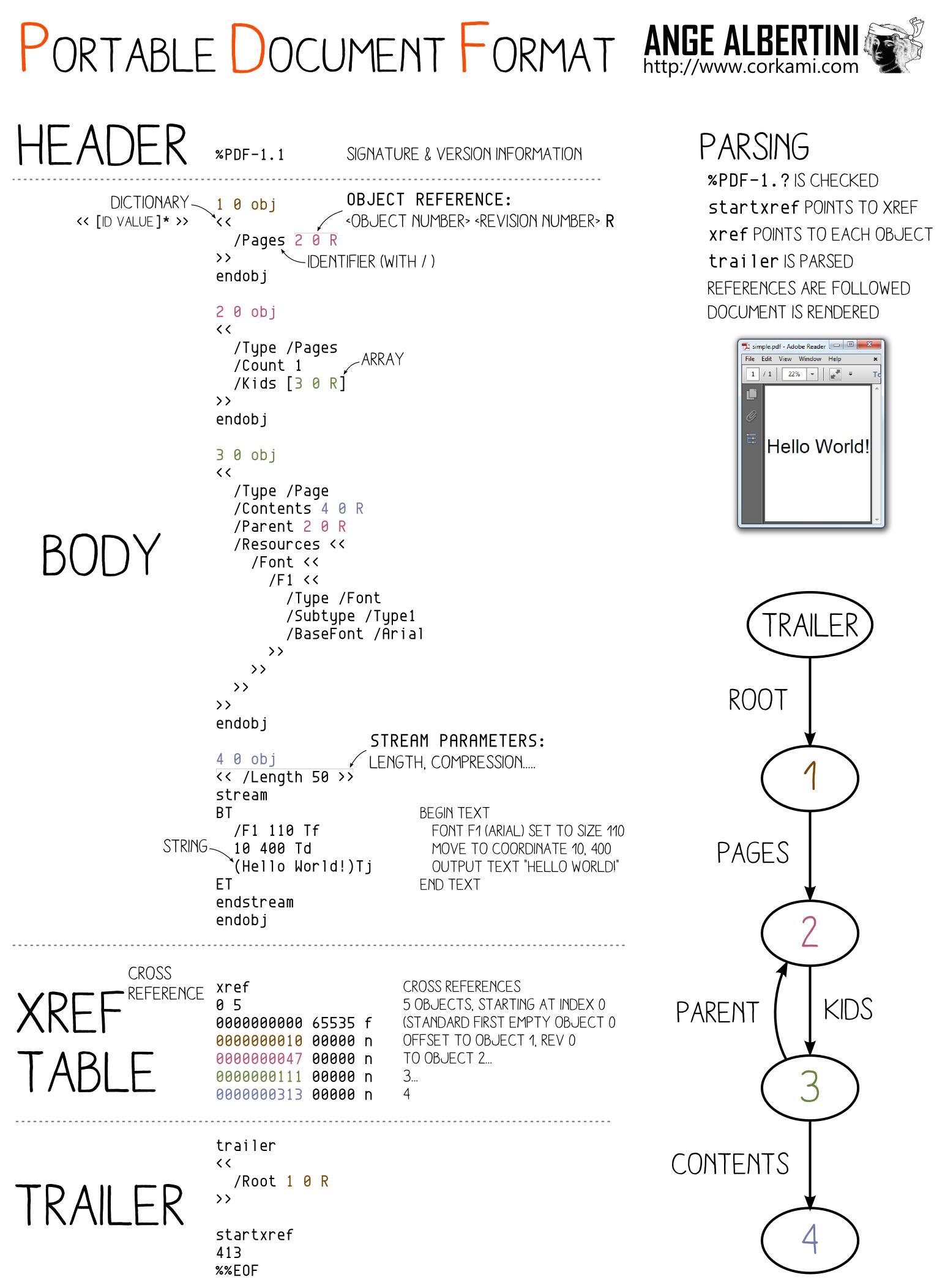 a PDF file
