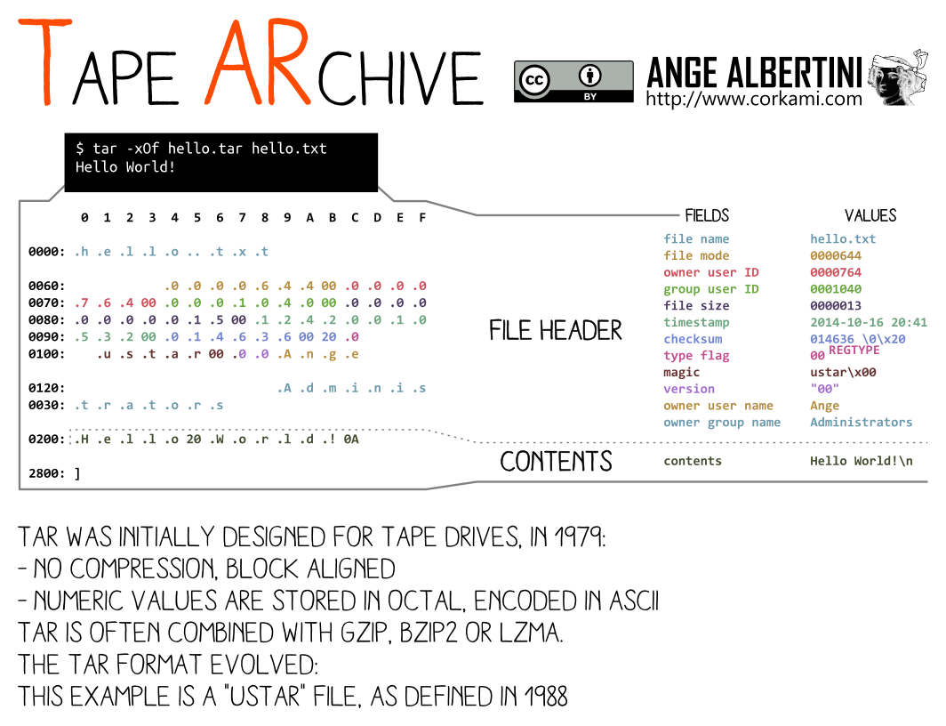 a TAR file