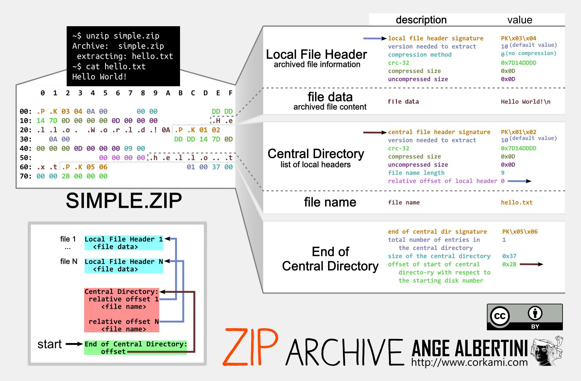 a ZIP file