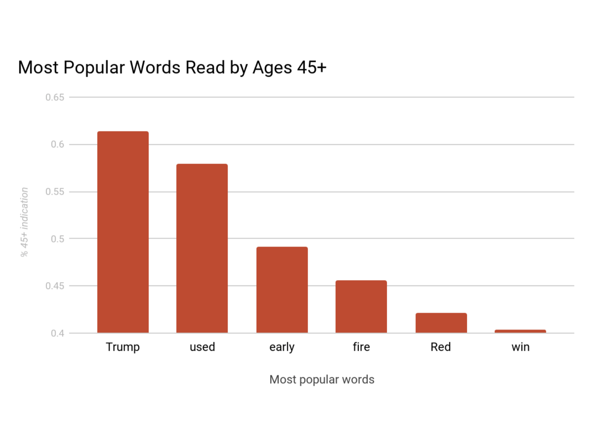 45+ Most Common Words