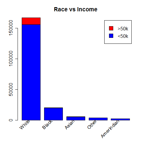 Race vs Income