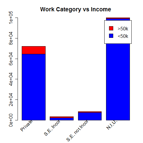 Work category vs Income