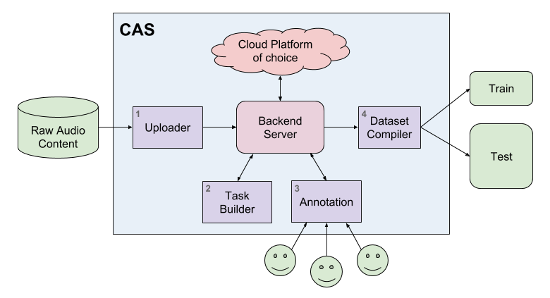 Content Annotation System Architecture