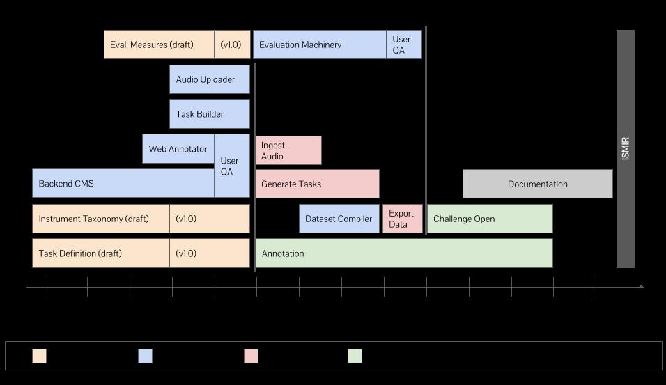 Open-MIC Roadmap - v1.2