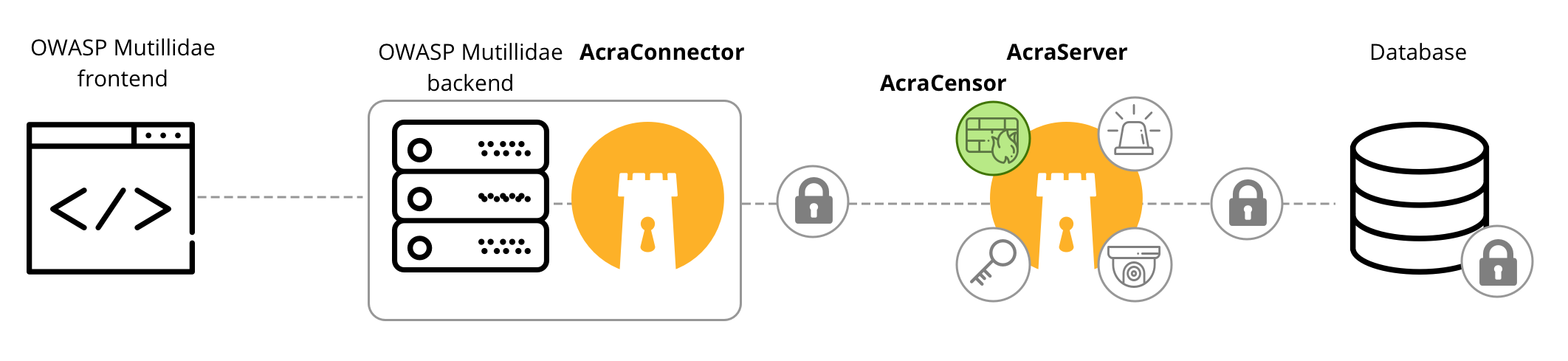 Protecting OWASP web application: Acra architecture with AcraCensor