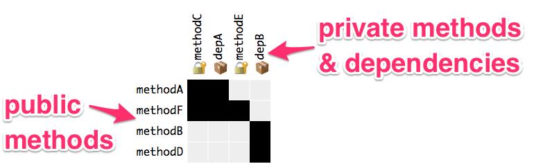 Annotated example matrix