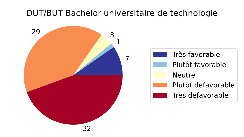 Diplôme/Bachelor Universitaire de Technologie (DUT/BUT)