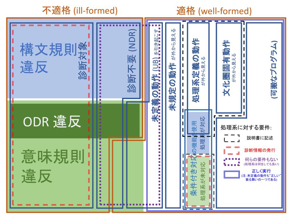 標準規格と処理系 - cpprefjp C++日本語リファレンス