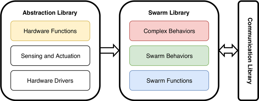 Behavior Library Structure