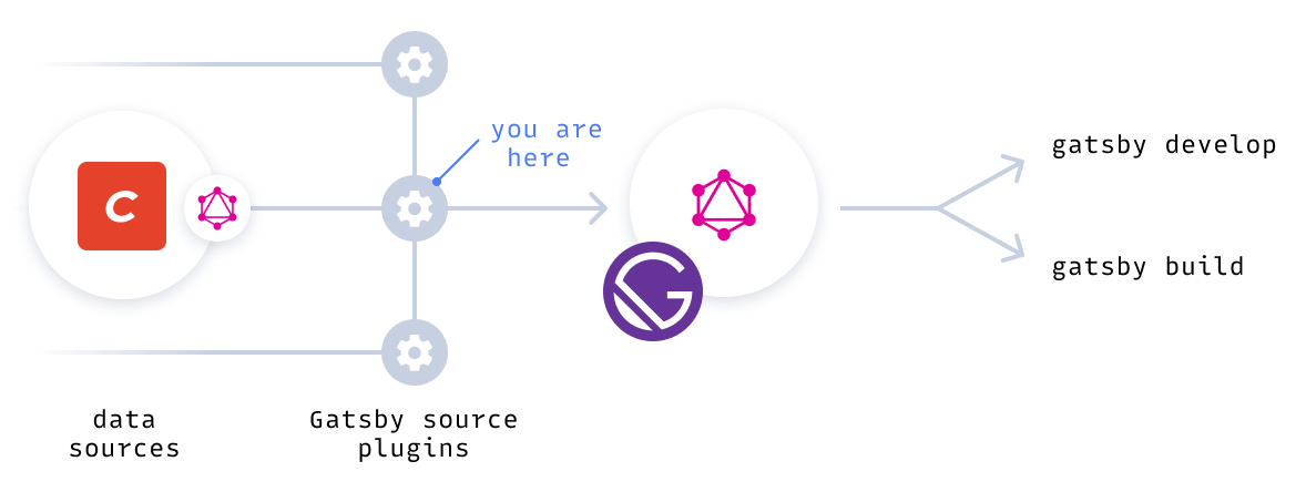 Diagram of Craft CMS via source plugin to private Gatsby GraphQL