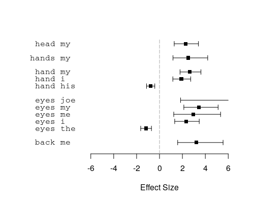 Plot of example results.