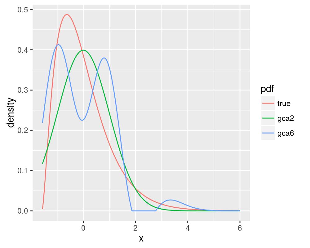 plot of chunk chisetup