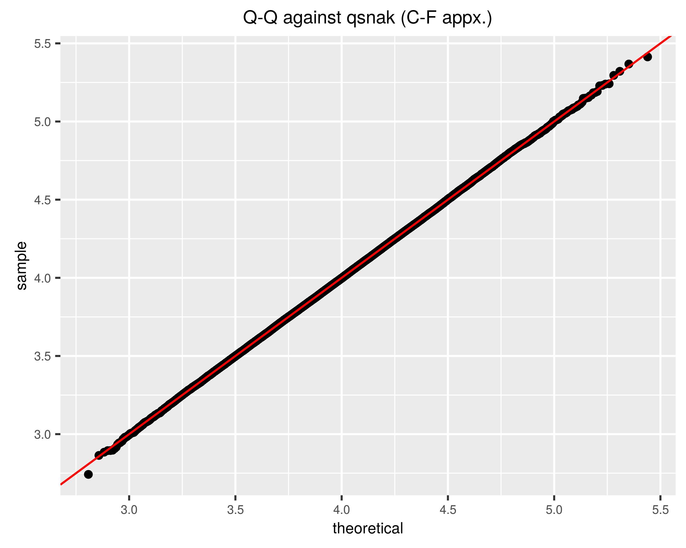 plot of chunk improvedqq