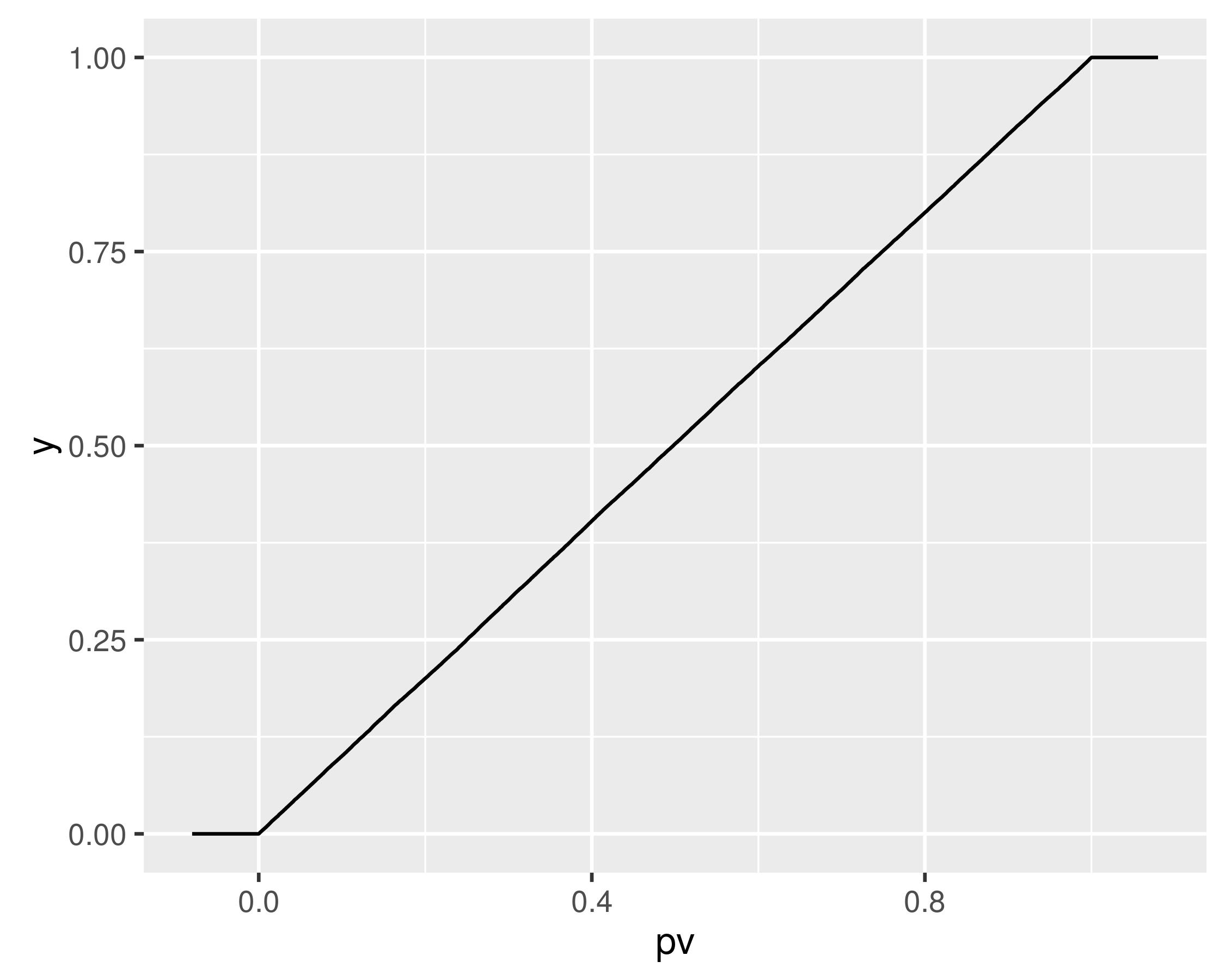 plot of chunk snakuni