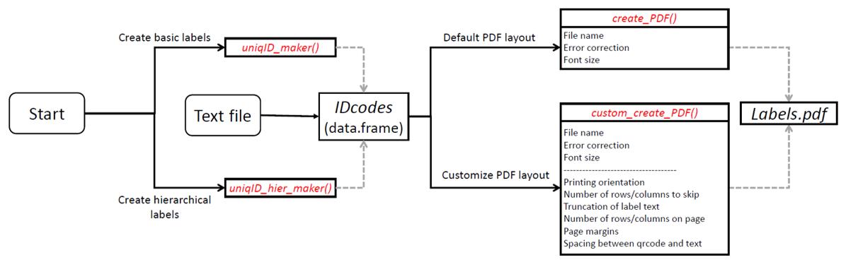 Flowchart of major functions