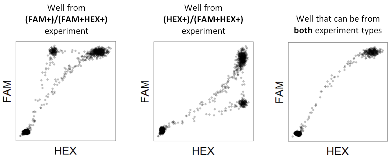 Supported experimenttypes