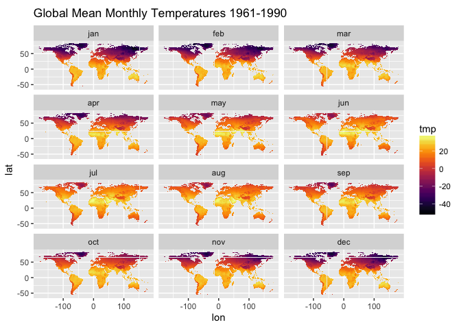Plot of global mean monthly temperatures1961-1990