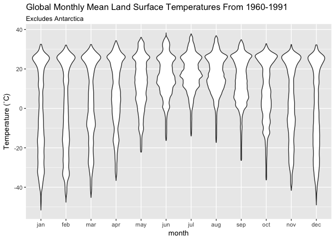 Violin plot of global mean temperatures1961-1990
