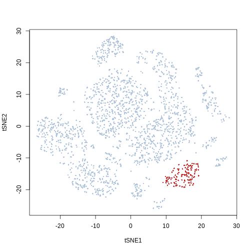 Selection of a cluster from a clustering algorithm output