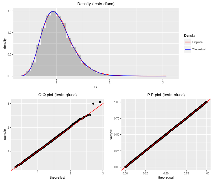 plot of chunk dnf