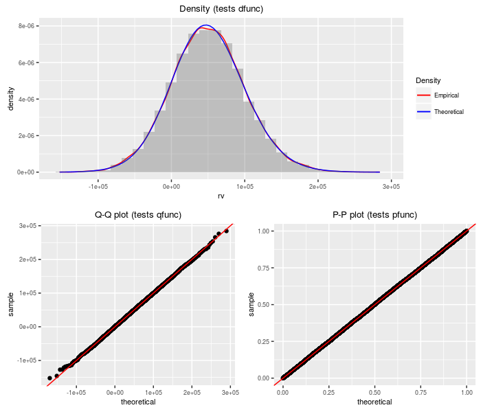 plot of chunk prodnormal