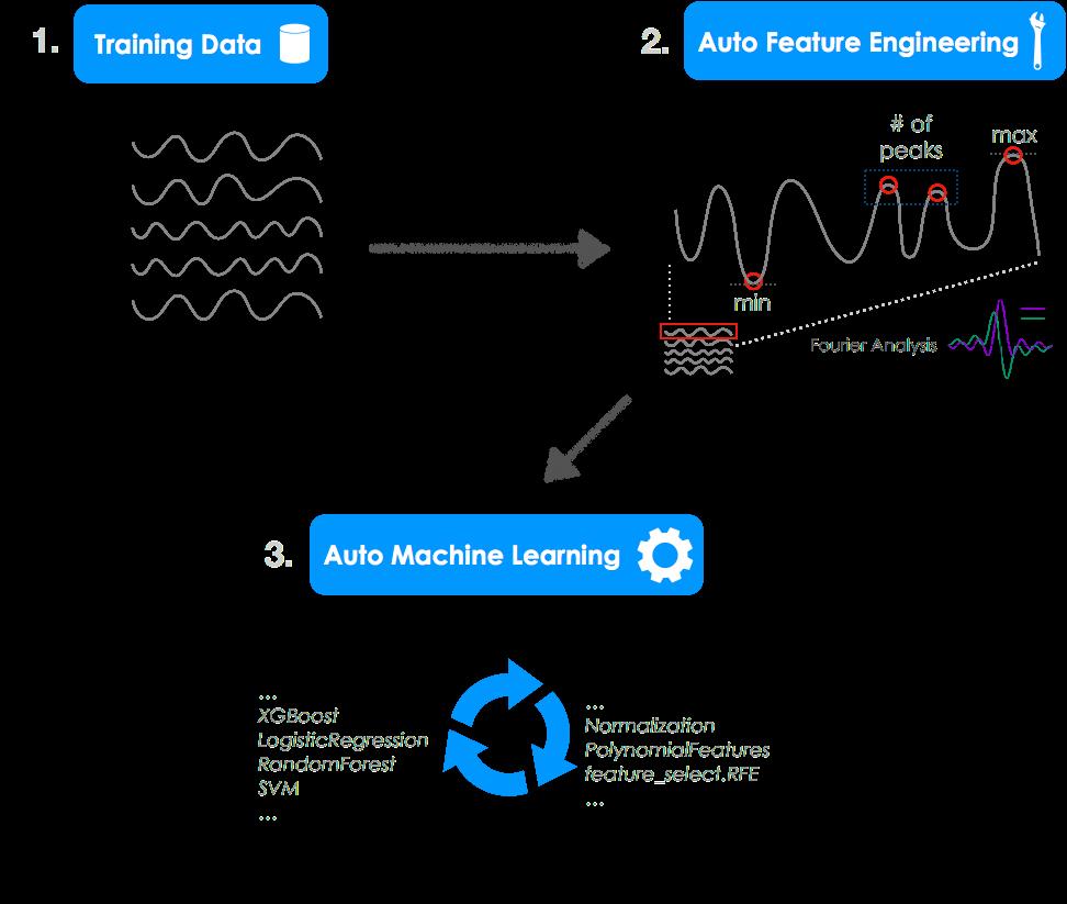 TPOT A Treebased Pipeline Optimization Tool for