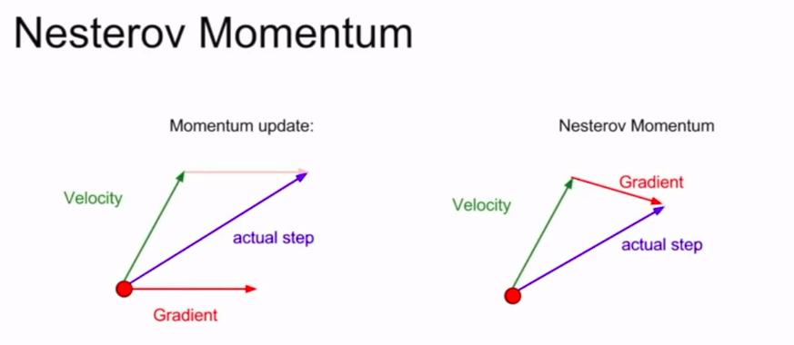 Nesterov动量(右)与普通动量法(左)的比较