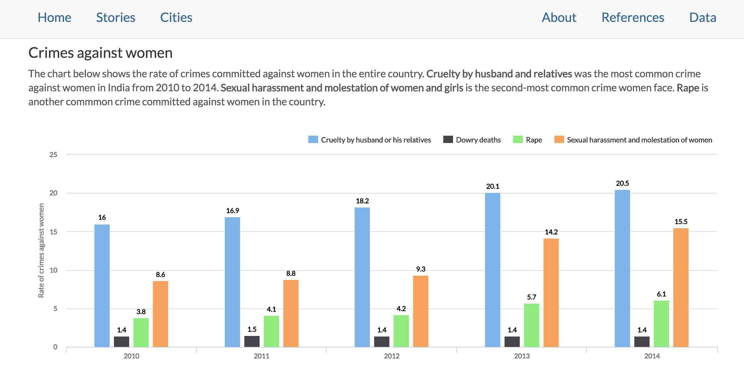 Crime in India
