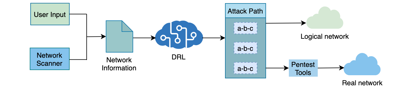 Overview of AutoPentest-DRL
