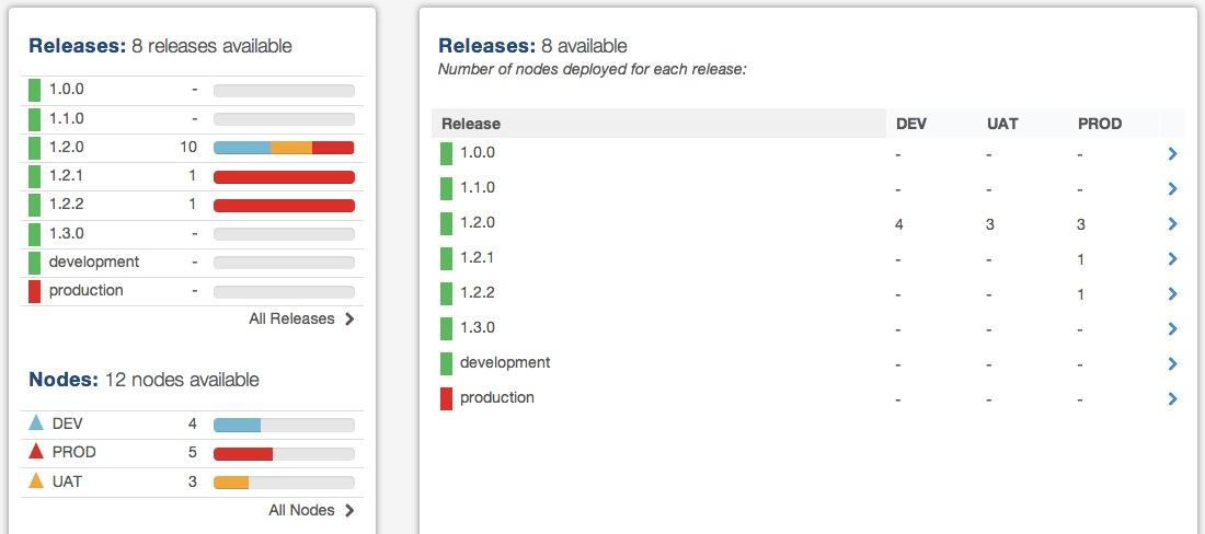 Release List