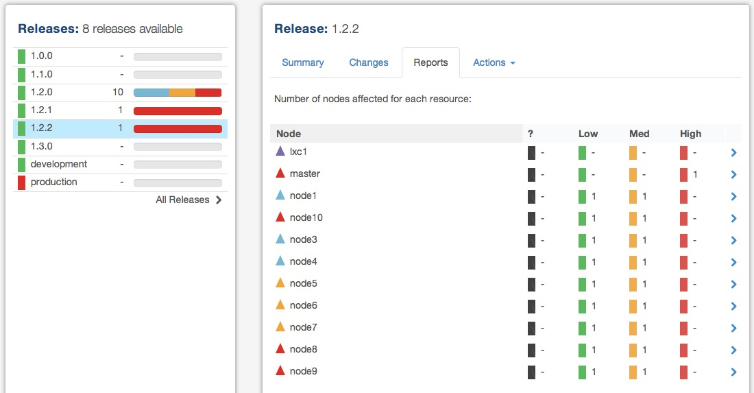 Release Reports