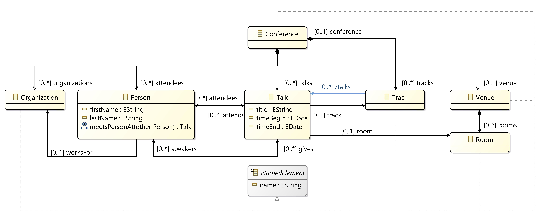 Conference Model Diagram