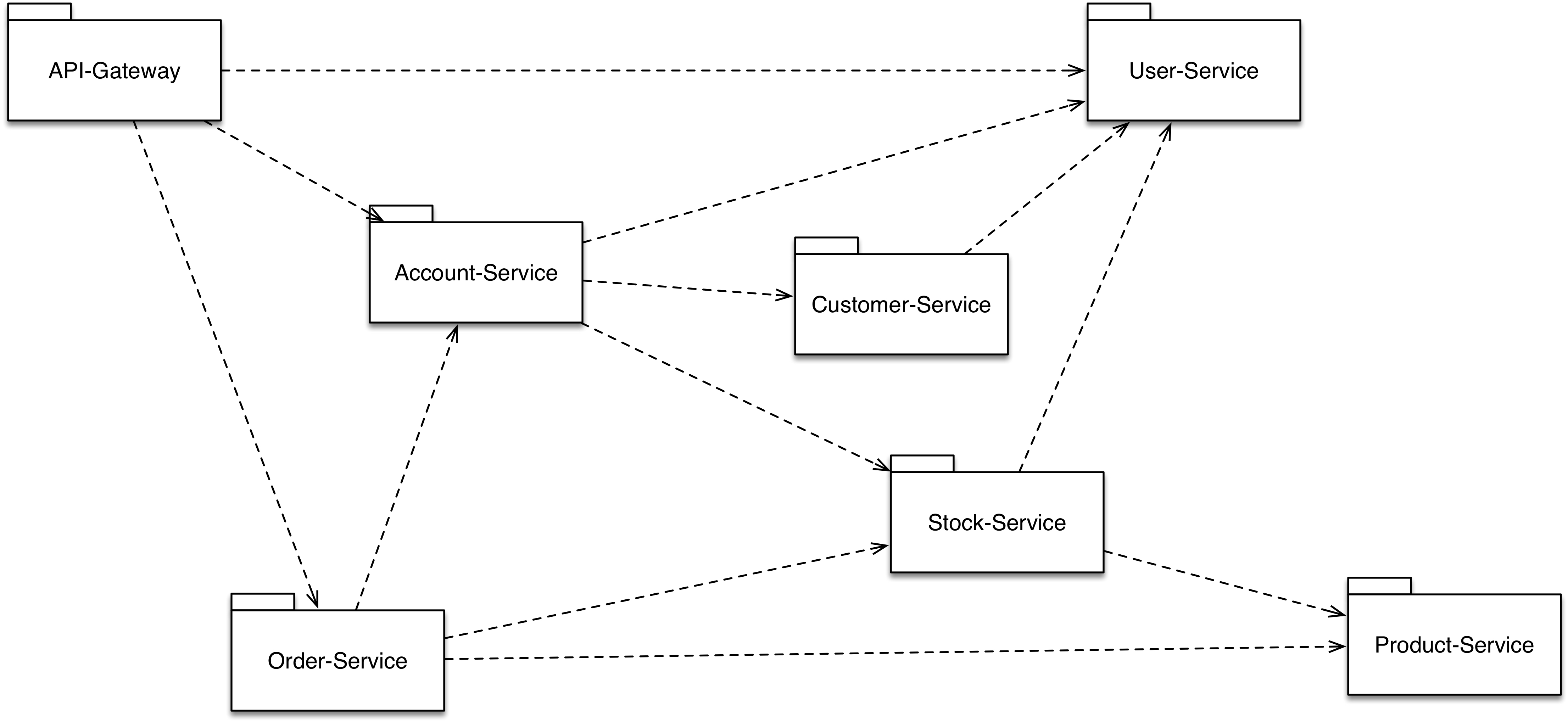 GitHub - crowdcode-de/spring-cloud-performance-tuning