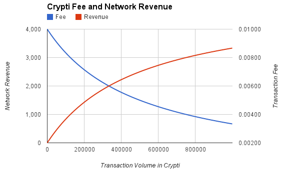 Image of Crypti fee and network revenue chart