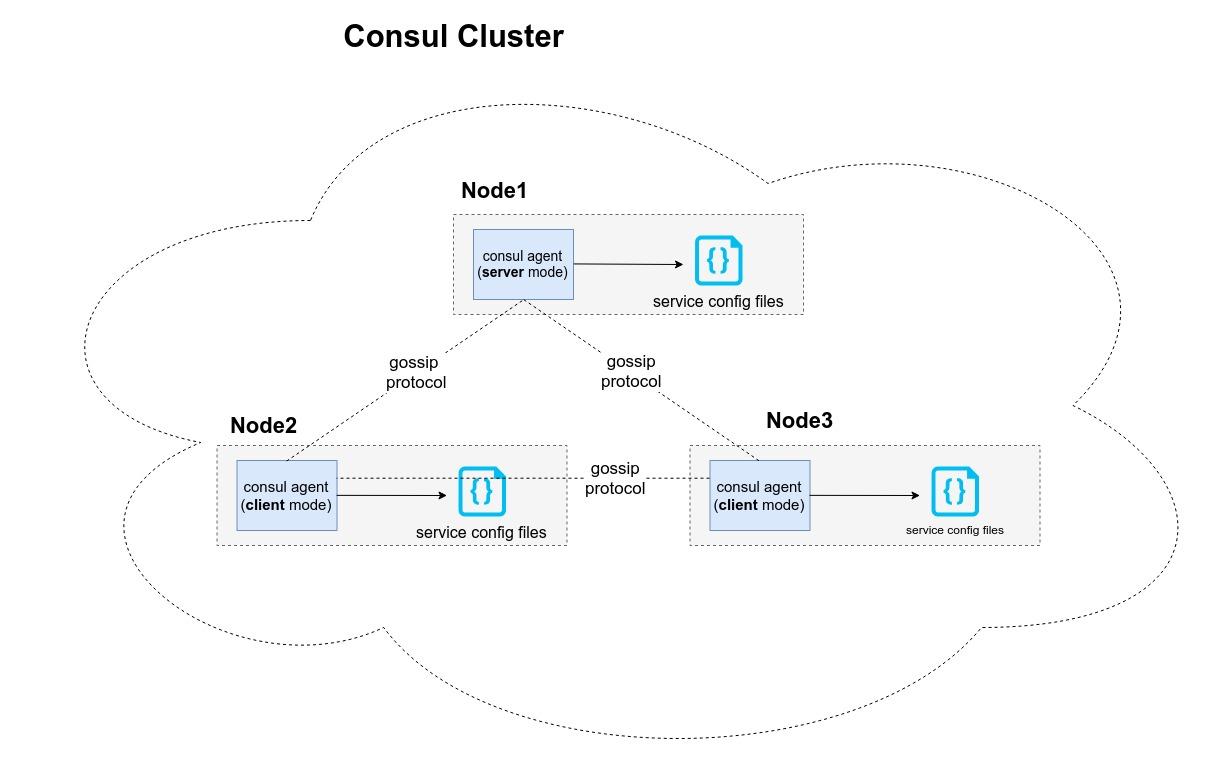 consul-cluster