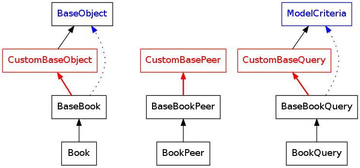 Customized inheritance schema